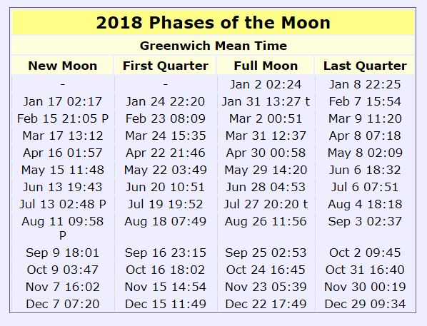 2018 Phases of the Moon